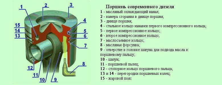 Юбка поршня не должна в верхней мертвой точке открывать доступ отработанным газам в кривошипную камеру