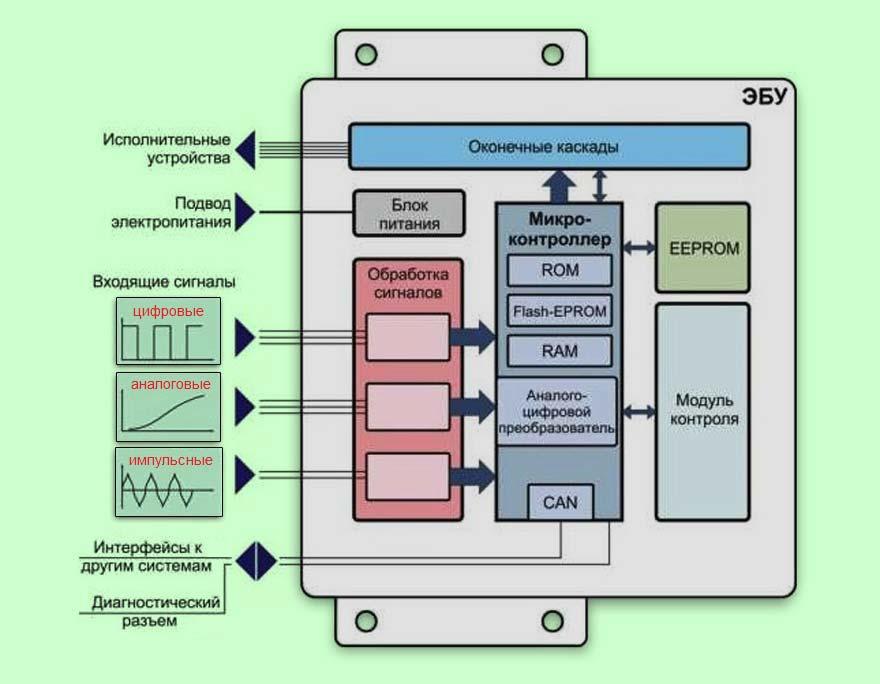 обработка сигналов датчиков электронным блоком автомобиля