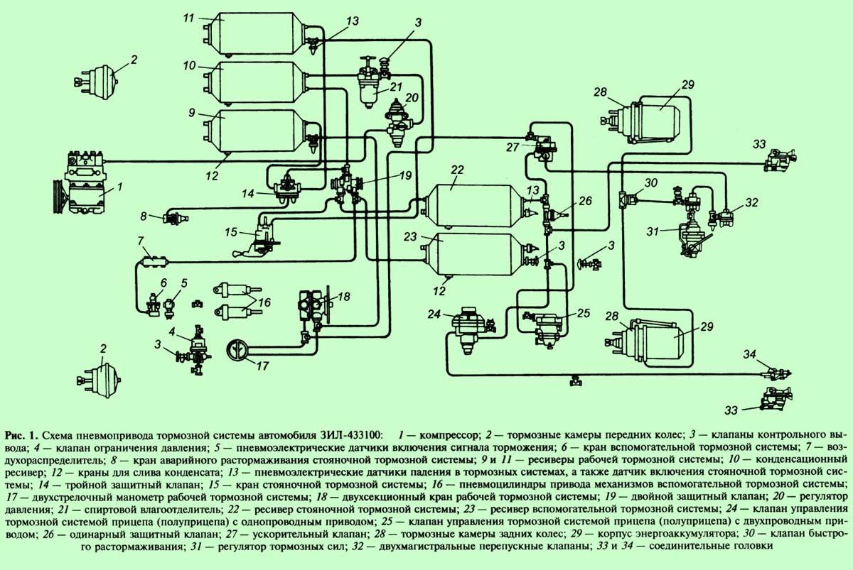 Схема пневматического привода тормозной системы