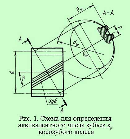 эквивалентные параметры косозубой передачи