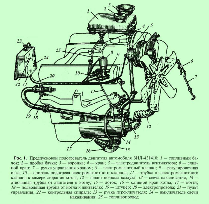 устройство и работа предпускового подогревателя бензинового двигателя