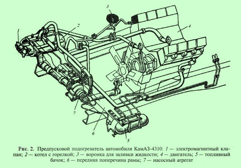 устройство и работа предпускового подогревателя дизельного двигателя