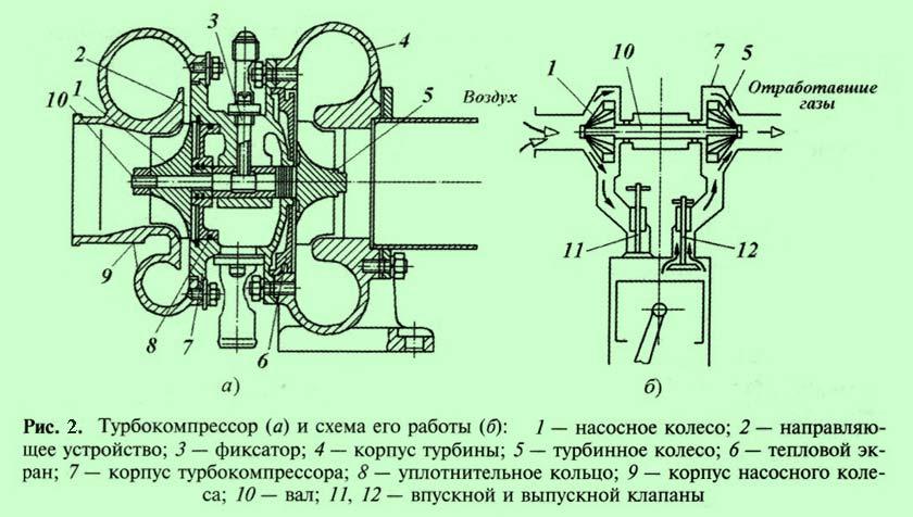 Обозначение турбокомпрессора на схеме
