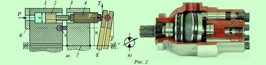принцип работы гидравлического двигателя