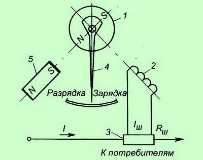 Как работает амперметр в автомобиле