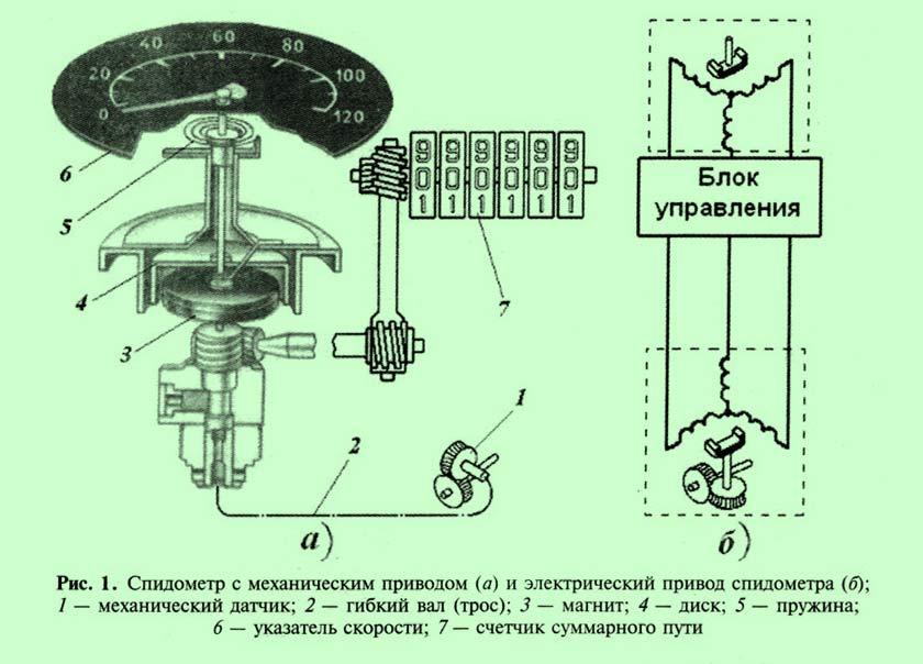 Как сделать механический спидометр