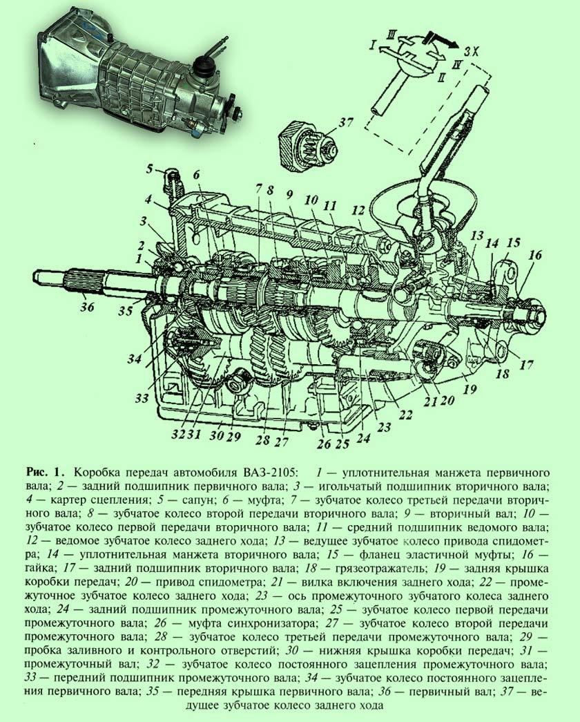устройство и работа коробки передач ВАЗ-2105