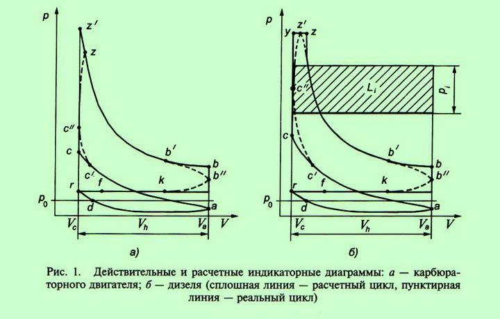 индикаторная диаграмма четырехтактного двигателя