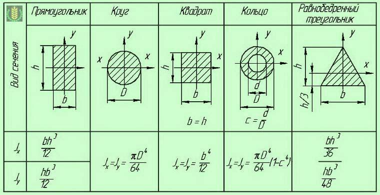 момент инерции прямоугольник круг сложного