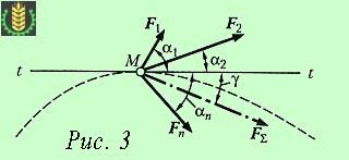 теорема о работе равнодействующей силы